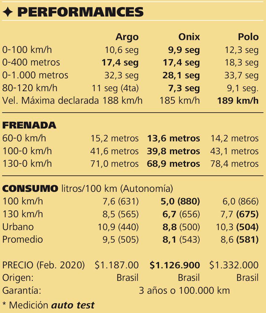 perfomances polo argo onix e1583514537903