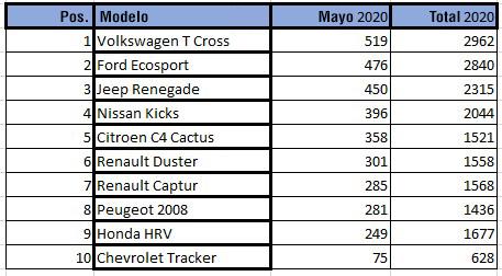 suv mayo 2020 1