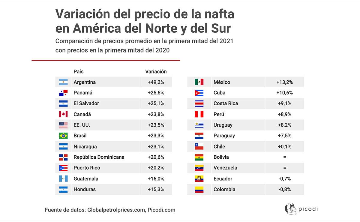 PRECIO NAFTA ARGENTINA