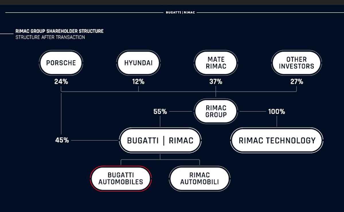 asociacion-rimac-bugatti